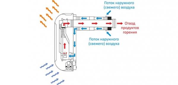 Как выбрать хороший газовый обогреватель для дачи