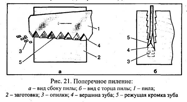 Ручные ножовки по дереву: параметры, виды и применение