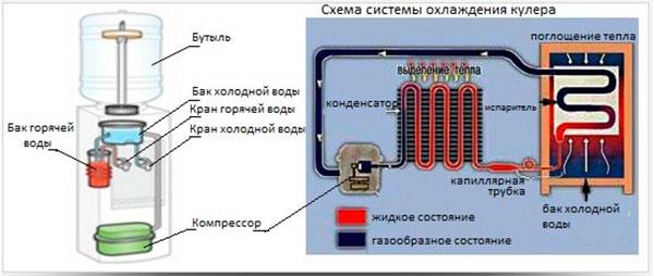 Особенности выбора, эксплуатации и ремонта кулеров