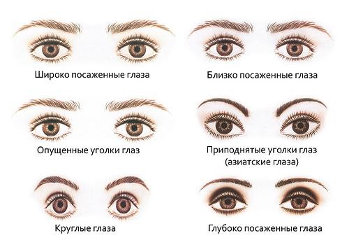 Эффектный взгляд или как правильно красить глаза карандашом